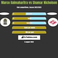 Marco Ilaimaharitra vs Shamar Nicholson h2h player stats