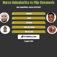 Marco Ilaimaharitra vs Filip Stevanovic h2h player stats