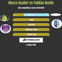 Marco Knaller vs Fabijan Buntic h2h player stats