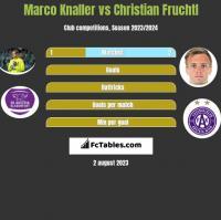 Marco Knaller vs Christian Fruchtl h2h player stats