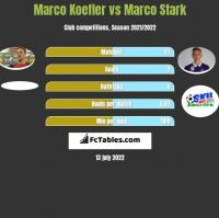 Marco Koefler vs Marco Stark h2h player stats