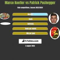 Marco Koefler vs Patrick Puchegger h2h player stats