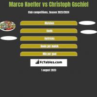 Marco Koefler vs Christoph Gschiel h2h player stats