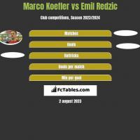 Marco Koefler vs Emil Redzic h2h player stats