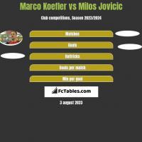 Marco Koefler vs Milos Jovicic h2h player stats