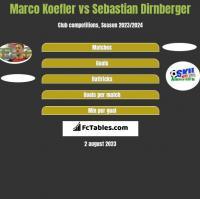 Marco Koefler vs Sebastian Dirnberger h2h player stats