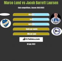 Marco Lund vs Jacob Barrett Laursen h2h player stats