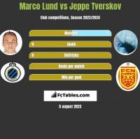 Marco Lund vs Jeppe Tverskov h2h player stats