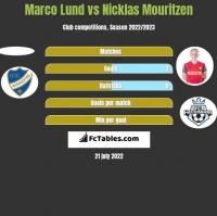 Marco Lund vs Nicklas Mouritzen h2h player stats