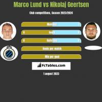 Marco Lund vs Nikolaj Geertsen h2h player stats
