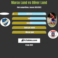 Marco Lund vs Oliver Lund h2h player stats
