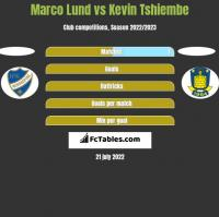 Marco Lund vs Kevin Tshiembe h2h player stats