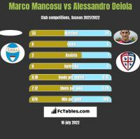 Marco Mancosu vs Alessandro Deiola h2h player stats