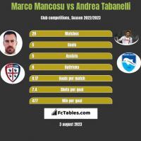 Marco Mancosu vs Andrea Tabanelli h2h player stats