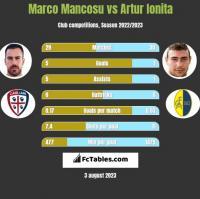 Marco Mancosu vs Artur Ionita h2h player stats