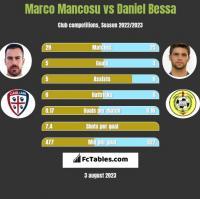 Marco Mancosu vs Daniel Bessa h2h player stats
