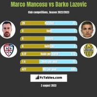 Marco Mancosu vs Darko Lazovic h2h player stats