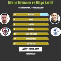 Marco Mancosu vs Diego Laxalt h2h player stats