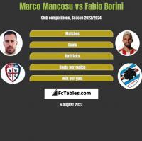 Marco Mancosu vs Fabio Borini h2h player stats