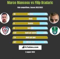 Marco Mancosu vs Filip Bradaric h2h player stats