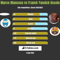 Marco Mancosu vs Franck Yannick Kessie h2h player stats