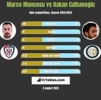 Marco Mancosu vs Hakan Calhanoglu h2h player stats