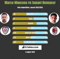 Marco Mancosu vs Ismael Bennacer h2h player stats