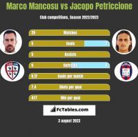 Marco Mancosu vs Jacopo Petriccione h2h player stats