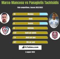 Marco Mancosu vs Panagiotis Tachtsidis h2h player stats
