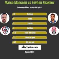 Marco Mancosu vs Yevhen Shakhov h2h player stats