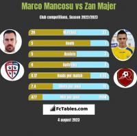 Marco Mancosu vs Zan Majer h2h player stats