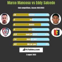 Marco Mancosu vs Eddy Salcedo h2h player stats