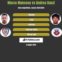 Marco Mancosu vs Andrea Danzi h2h player stats