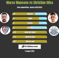 Marco Mancosu vs Christian Oliva h2h player stats