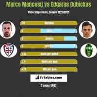 Marco Mancosu vs Edgaras Dubickas h2h player stats