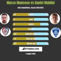 Marco Mancosu vs Daniel Maldini h2h player stats