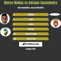 Marco Matias vs Adriano Castanheira h2h player stats