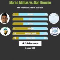 Marco Matias vs Alan Browne h2h player stats