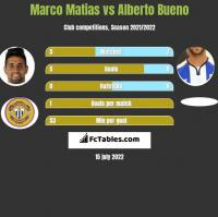 Marco Matias vs Alberto Bueno h2h player stats