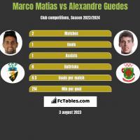 Marco Matias vs Alexandre Guedes h2h player stats