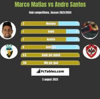 Marco Matias vs Andre Santos h2h player stats