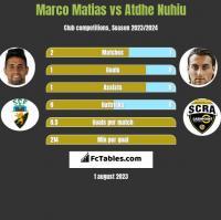 Marco Matias vs Atdhe Nuhiu h2h player stats