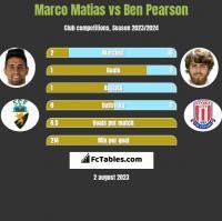 Marco Matias vs Ben Pearson h2h player stats