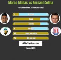 Marco Matias vs Bersant Celina h2h player stats