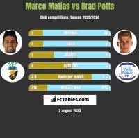 Marco Matias vs Brad Potts h2h player stats