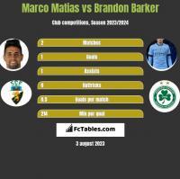 Marco Matias vs Brandon Barker h2h player stats