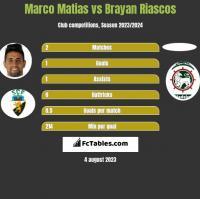 Marco Matias vs Brayan Riascos h2h player stats