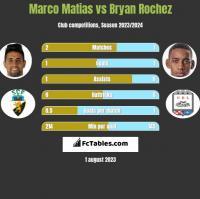 Marco Matias vs Bryan Rochez h2h player stats