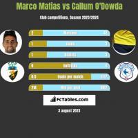 Marco Matias vs Callum O'Dowda h2h player stats