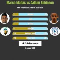 Marco Matias vs Callum Robinson h2h player stats